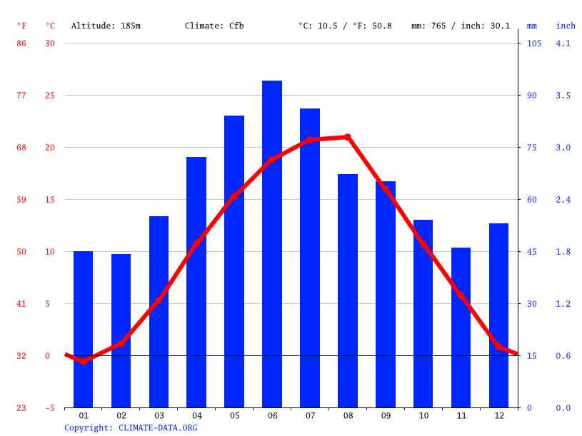 Climate graph // Weather by Month, Deva
