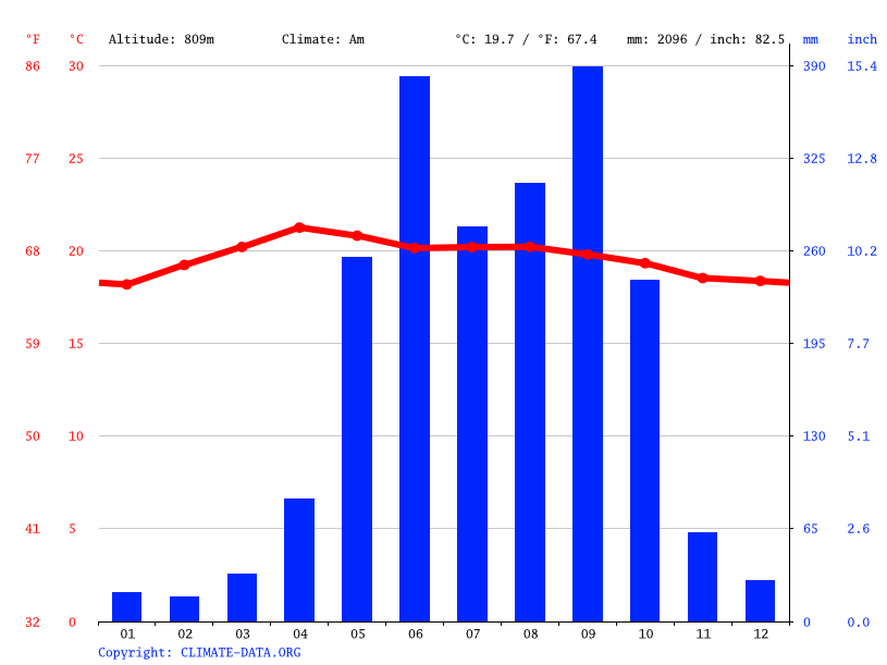 Climate graph // Weather by Month, Nueva Ocotepeque