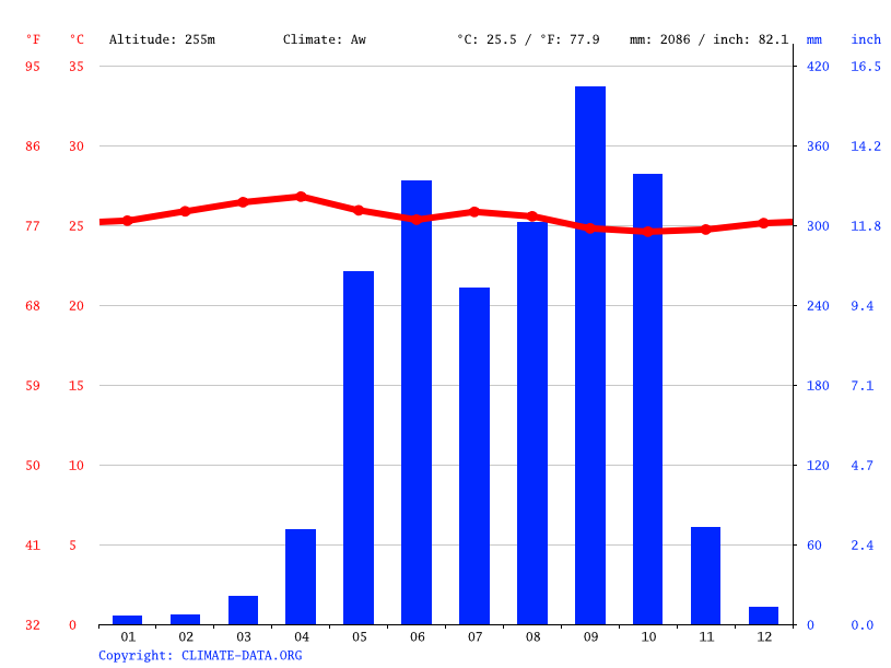 Climate graph // Weather by Month, Sonsonate