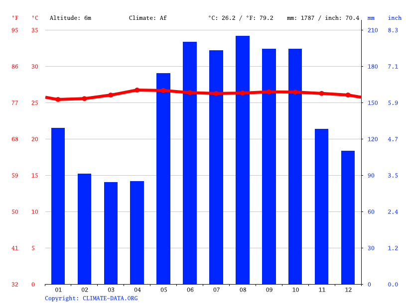 Climate graph // Weather by Month, Davao City