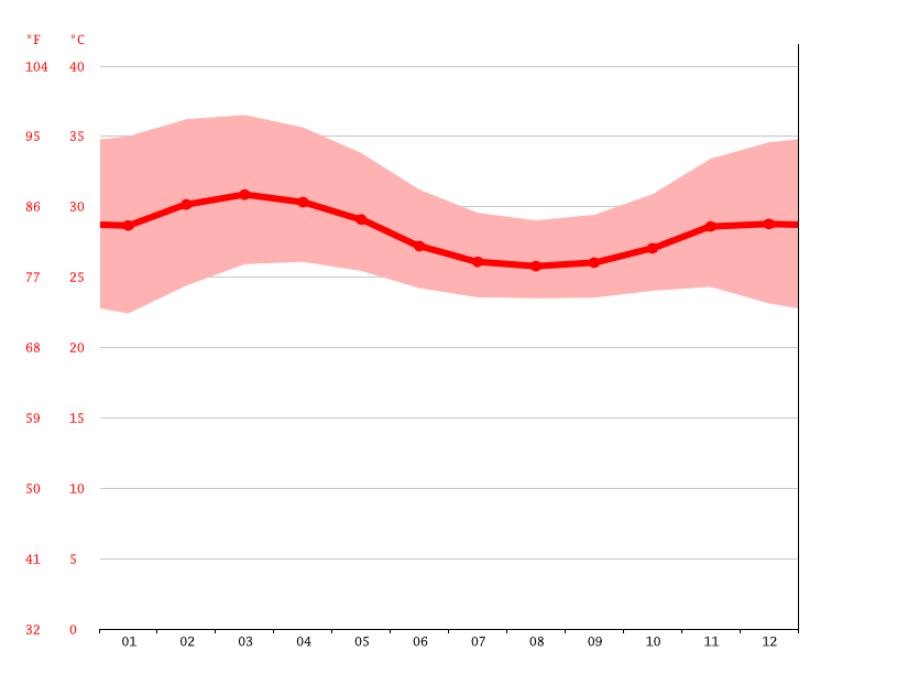 Temperature graph, Yeji