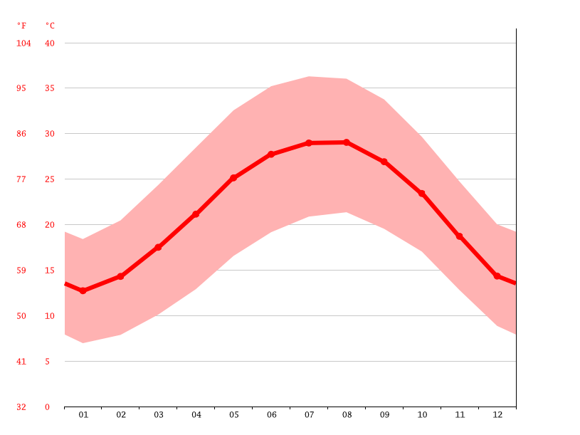 Temperature graph, 15th of May City