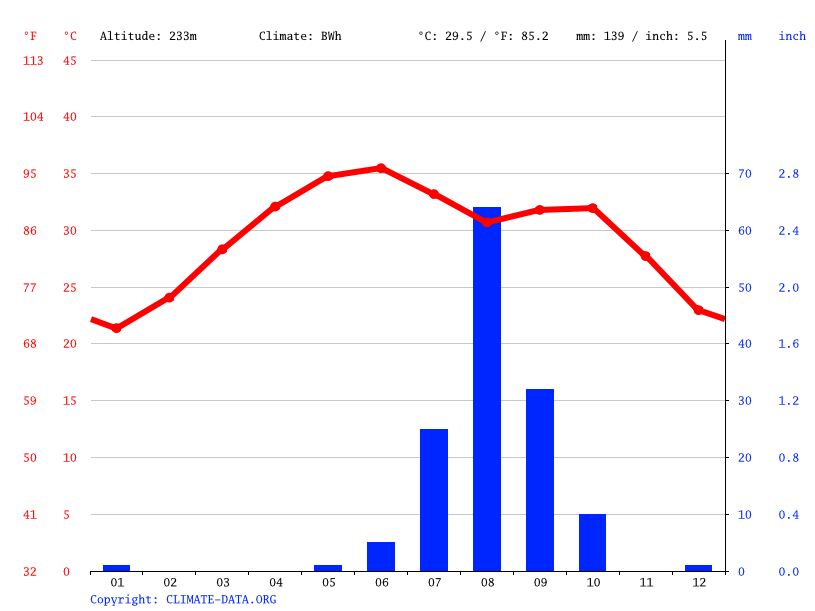 Climate graph // Weather by Month, Ayoun el Atrous