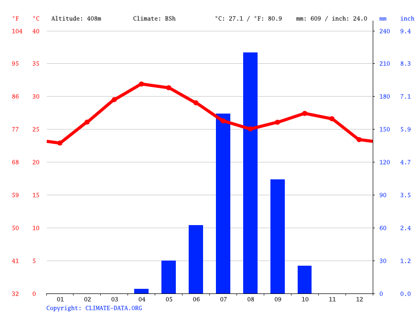 Climate graph // Weather by Month, Bulawa