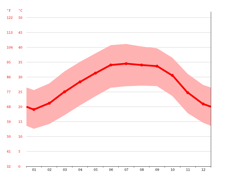average temperature, Atar