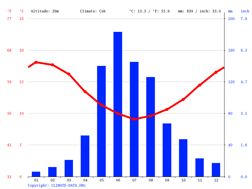 Climate graph // Weather by Month, Concepción