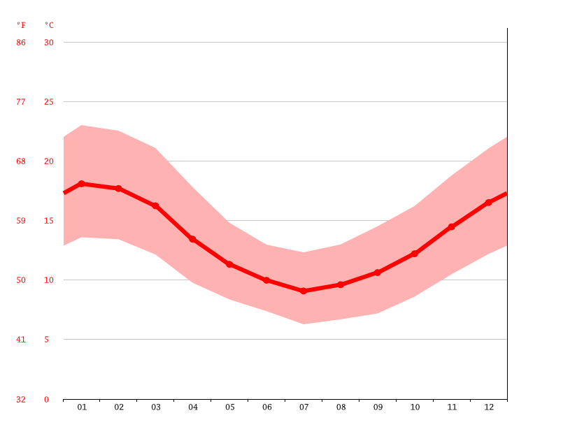 average temperature, Concepción