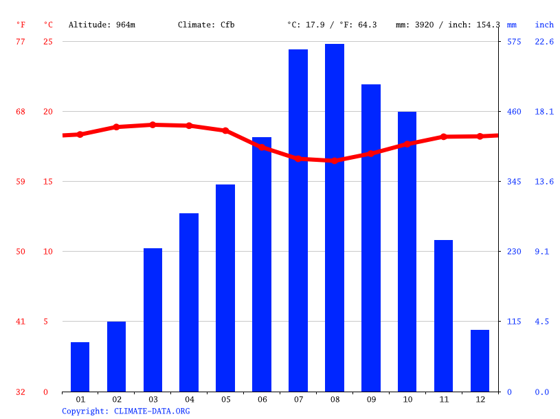Climate graph // Weather by Month, Buea