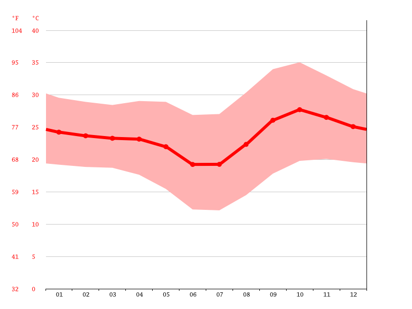 Temperature graph, Ondjiva