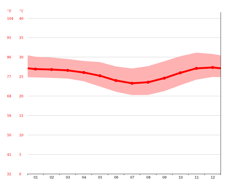 Temperature graph, Pemba