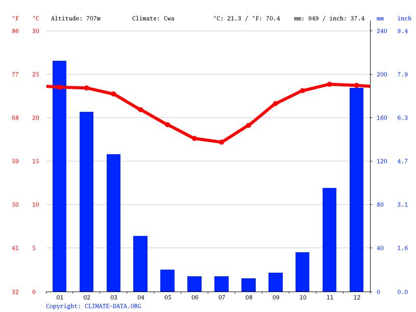 Gráfico climático, Chimoio