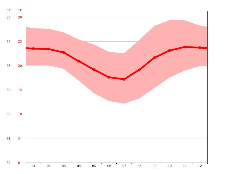 Gráfico de temperatura, Chimoio