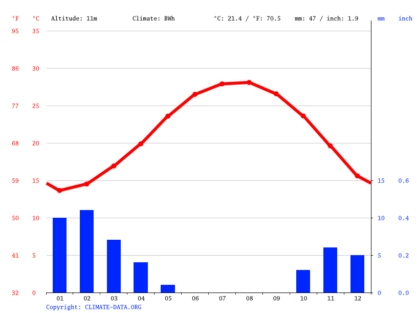 Climate graph // Weather by Month, Dekernes