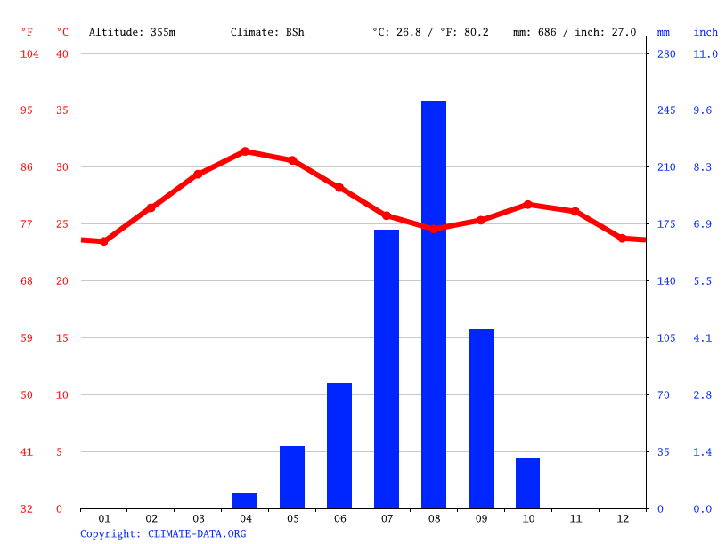Climate graph // Weather by Month, Riban Garmu