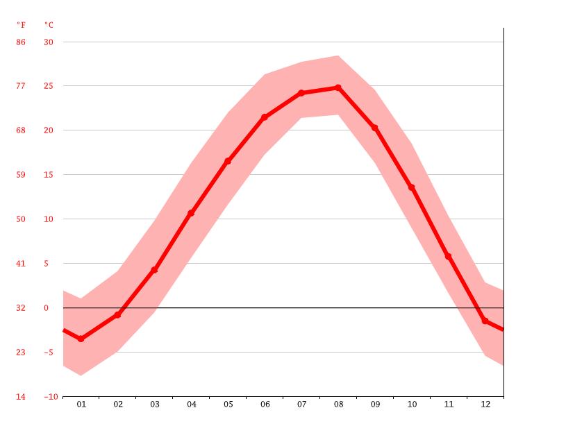 Temperature graph, Pyeongchang-dong