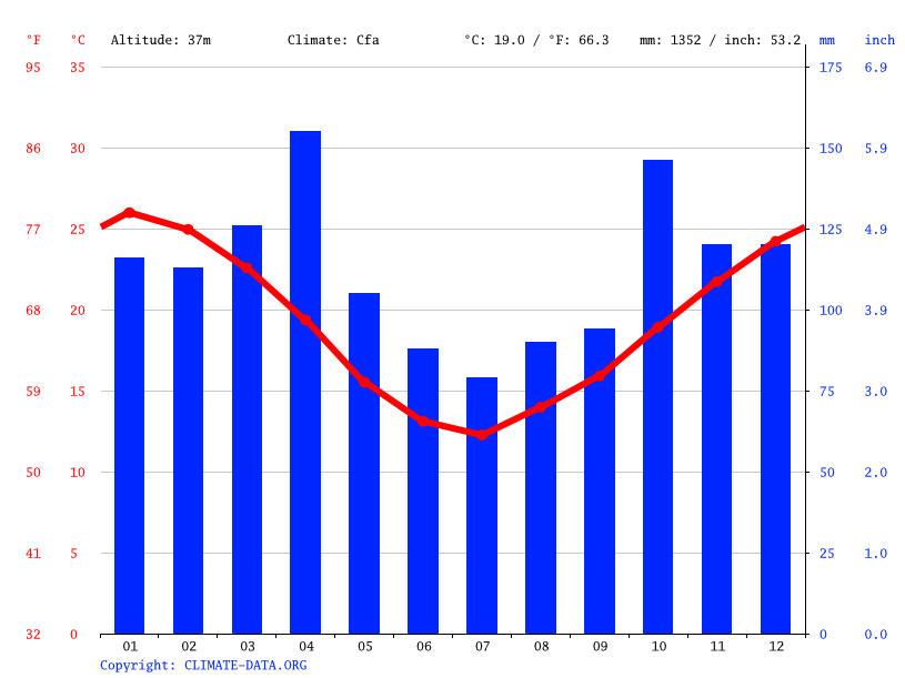Climate graph // Weather by Month, Salto