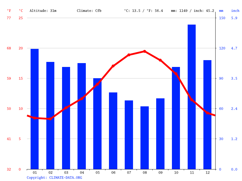 Climate graph // Weather by Month, Bilbao