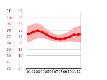 気候:Aso-気候グラフ、気温グラフ、雨温図 - Climate-Data.org