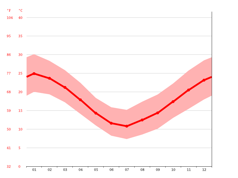 Temperature graph, Dolores