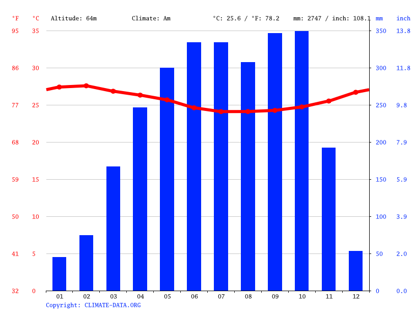Climate graph // Weather by Month, Aba