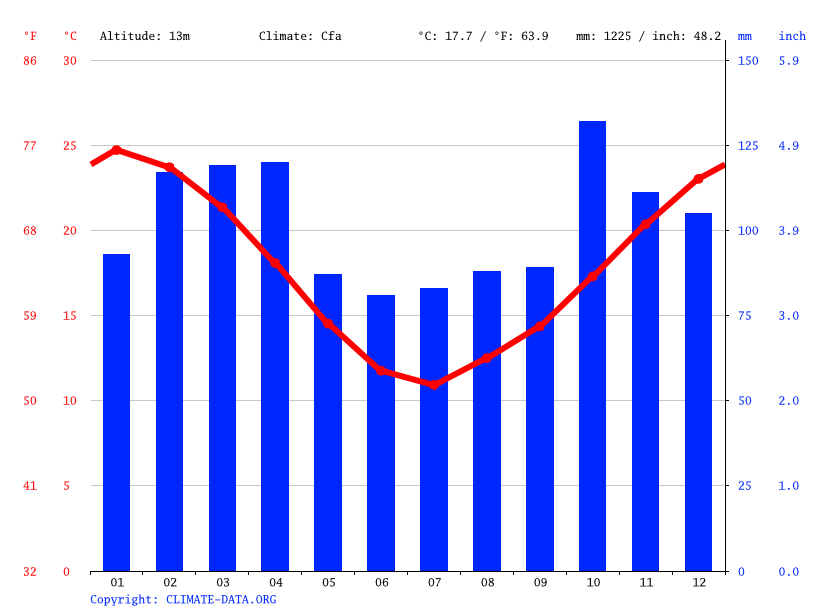 Climate graph // Weather by Month, Carmelo