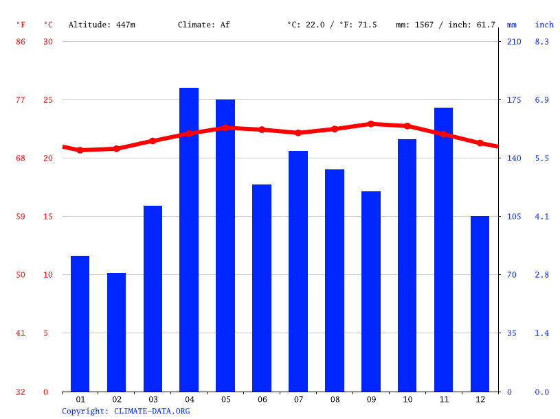 Climate graph // Weather by Month, Maracay