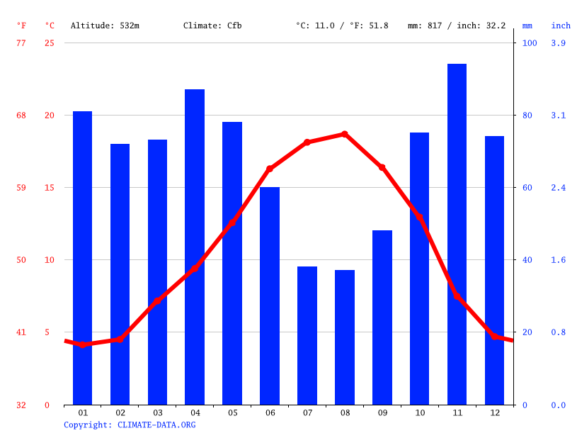 Climate graph // Weather by Month, Vitoria-Gasteiz