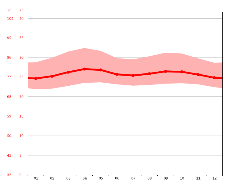 Temperature graph, Maturin