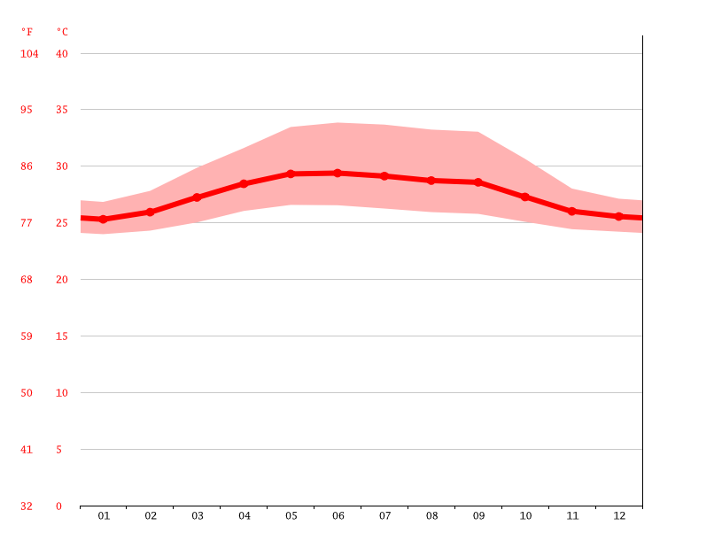 Temperature graph, Trincomalee