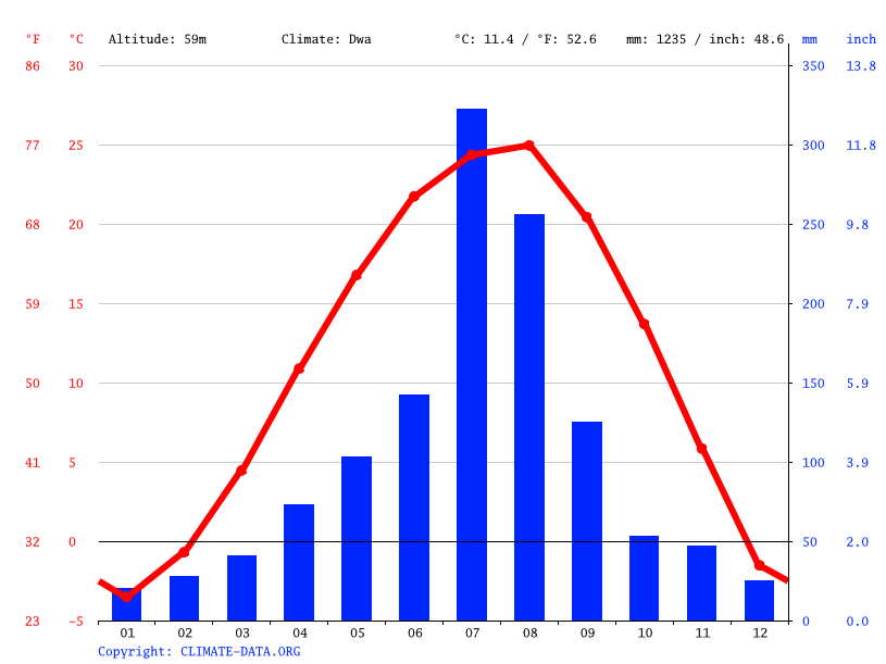 Climate graph // Weather by Month, Gongneung-dong