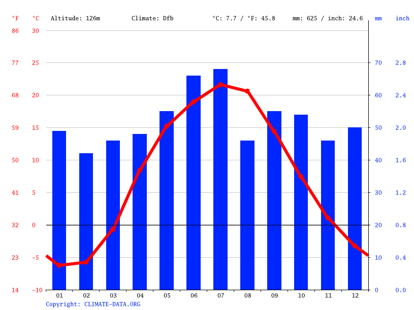 Climate graph, Stary Oskol