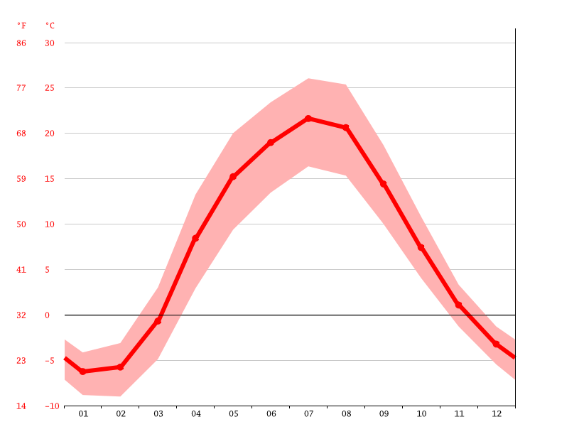 Temperature graph, Stary Oskol