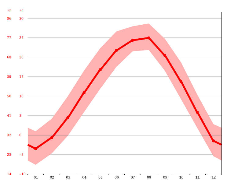 Temperature graph, Junghwa-dong