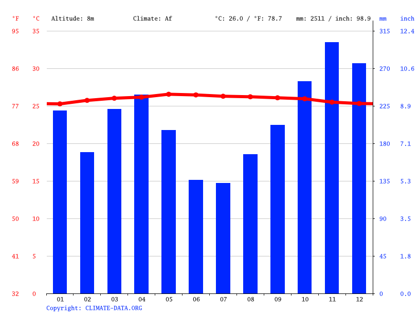 Climate graph // Weather by Month, Pekanbaru