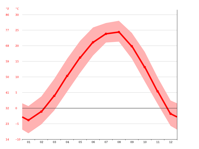 Temperature graph, Uijeongbudong