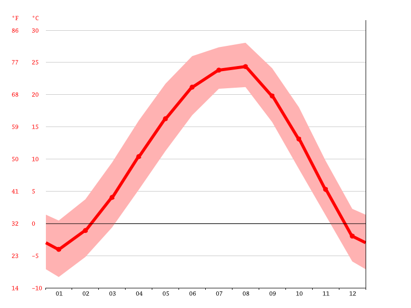 Temperature graph, Jingeoneup