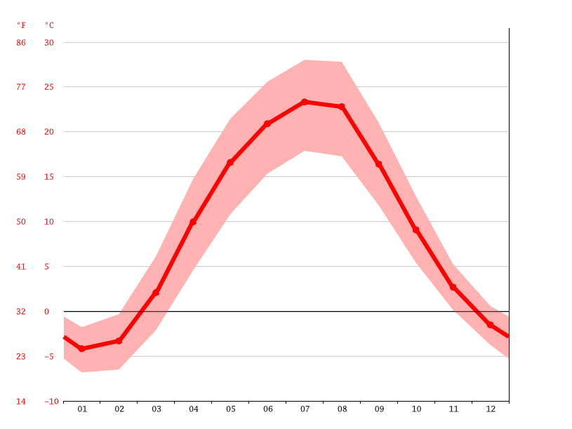 Temperature graph, Lysychansk