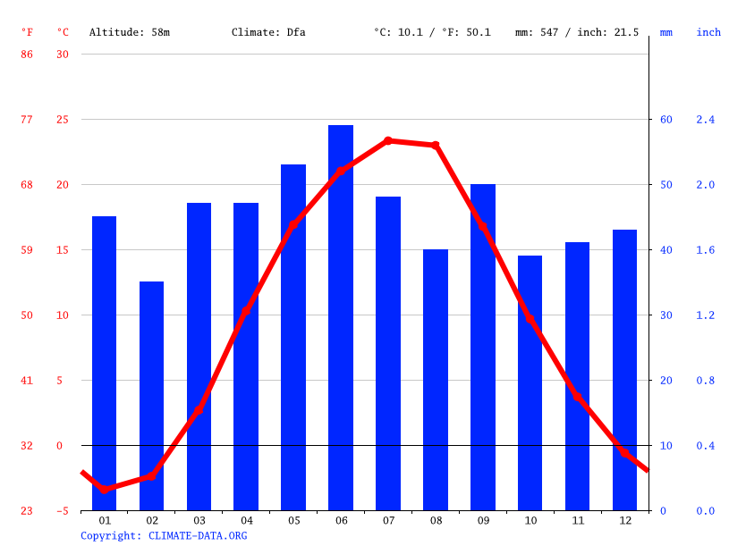 Climate graph // Weather by Month, Dnipropetrovsk