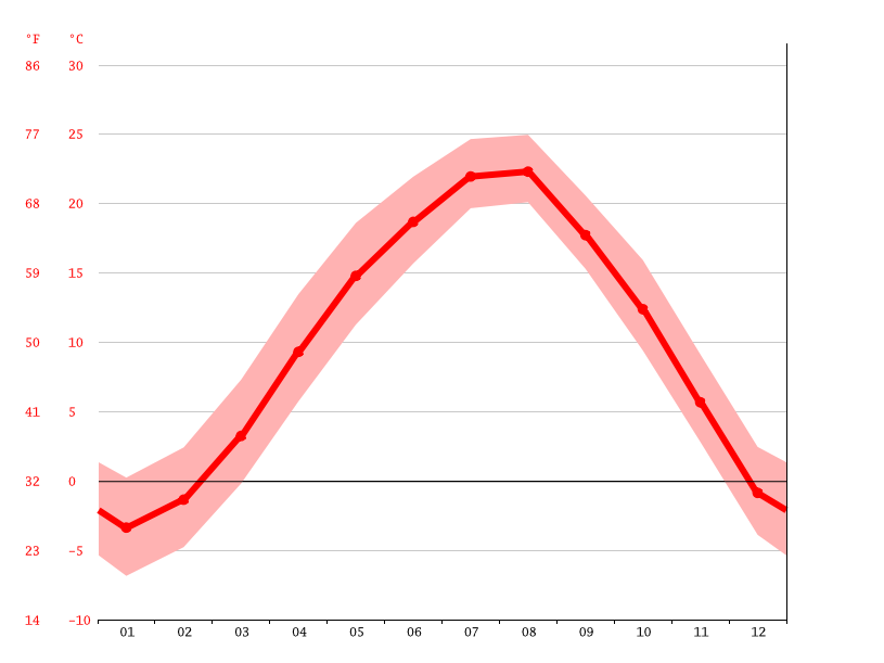 Temperature graph, Singimyeon