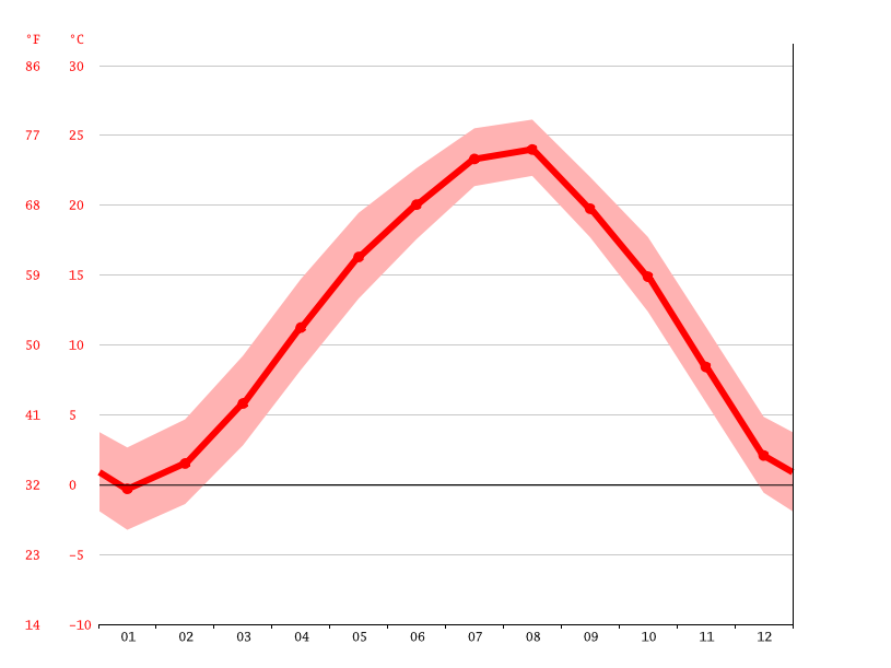 Temperature graph, Jobidong