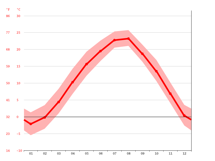 Temperature graph, Geunsandong
