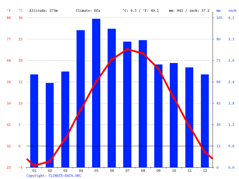 Climate graph // Weather by Month, Ann Arbor