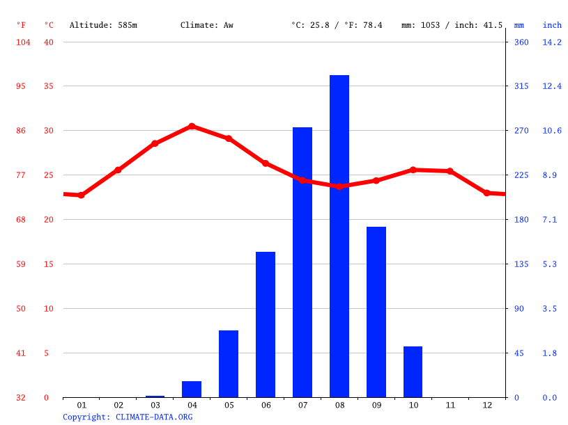 Climate graph // Weather by Month, Dulbu