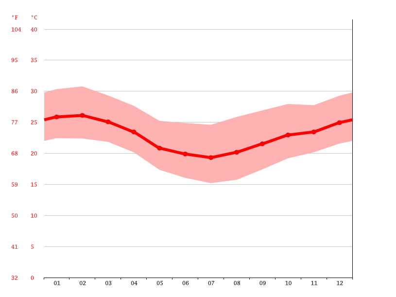 Temperature graph, Nova Iguaçu