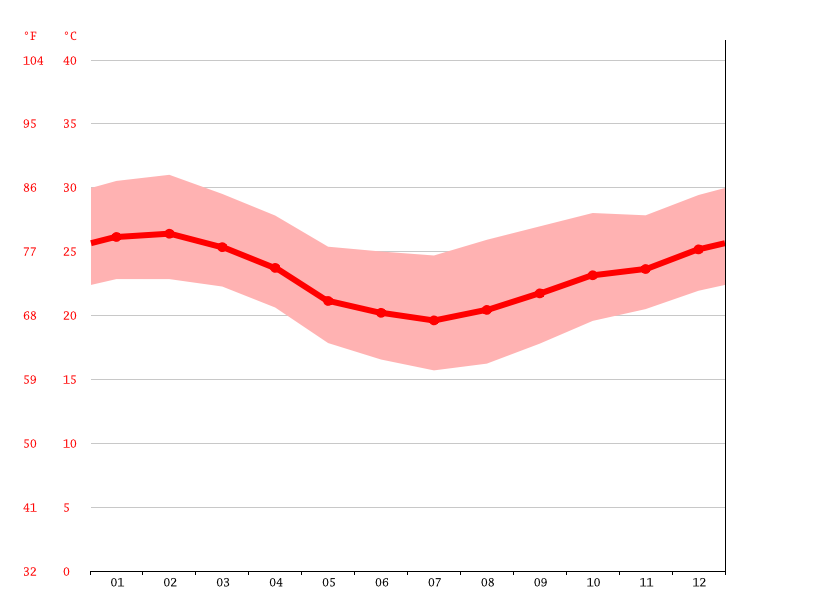 Temperature graph, Mesquita