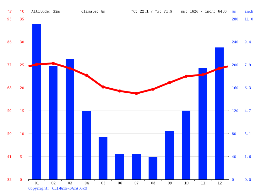 Climate graph // Weather by Month, Japeri