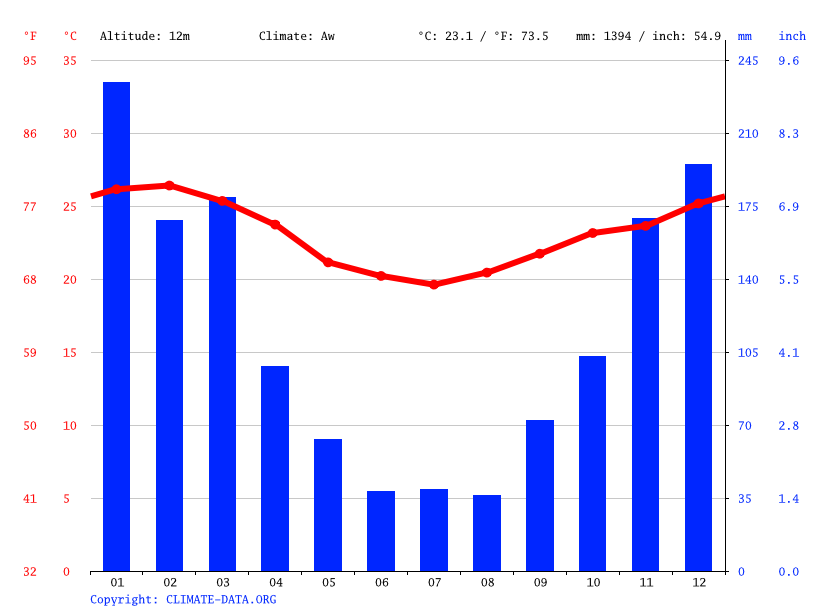 Climate graph // Weather by Month, Belford Roxo