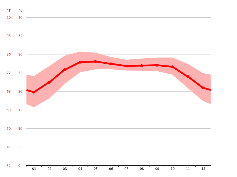 Temperature graph, Chittagong