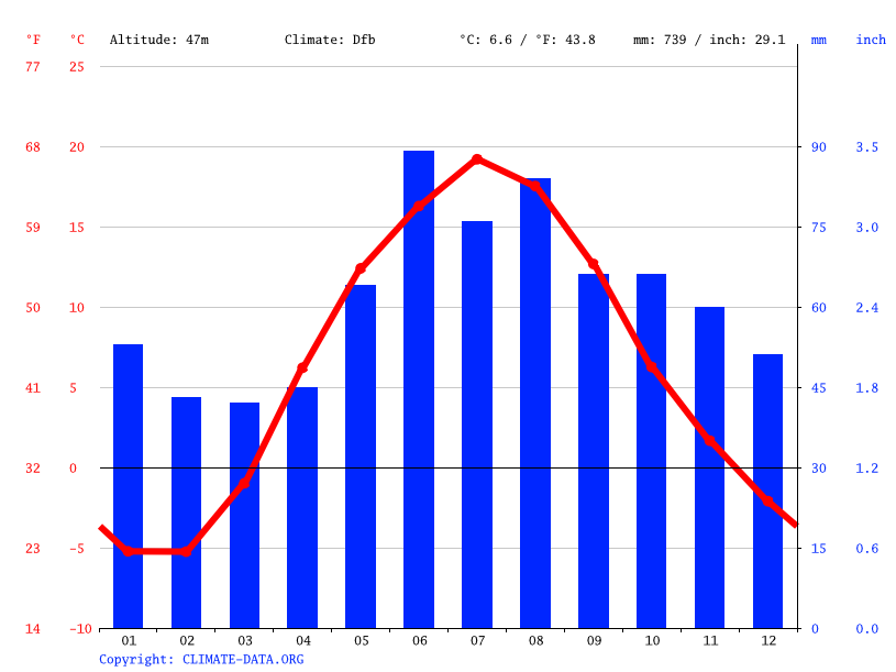 Climate graph // Weather by Month, Pskov
