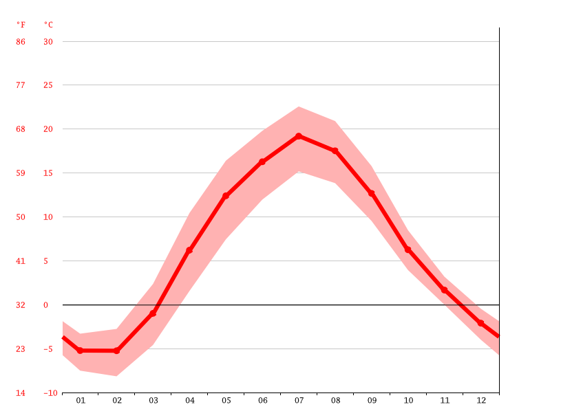 average temperature, Pskov